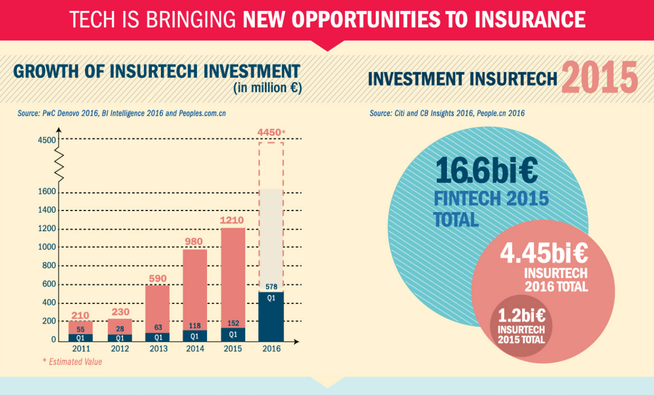 Tech is Bringing New Opportunities to Insurance