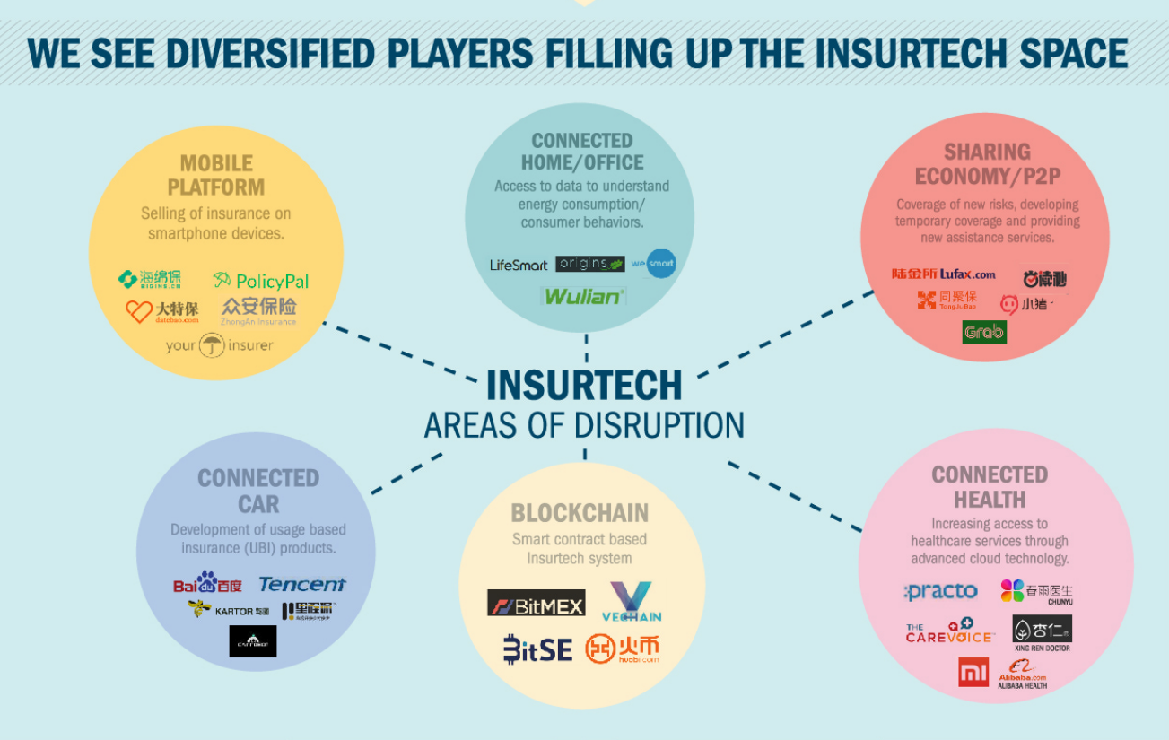 We see diversified players filling up the insurtech space