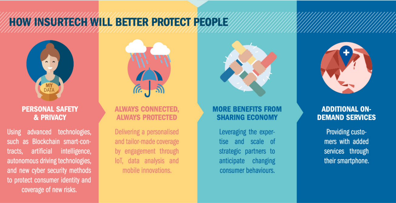 How InsurTech will better protect people